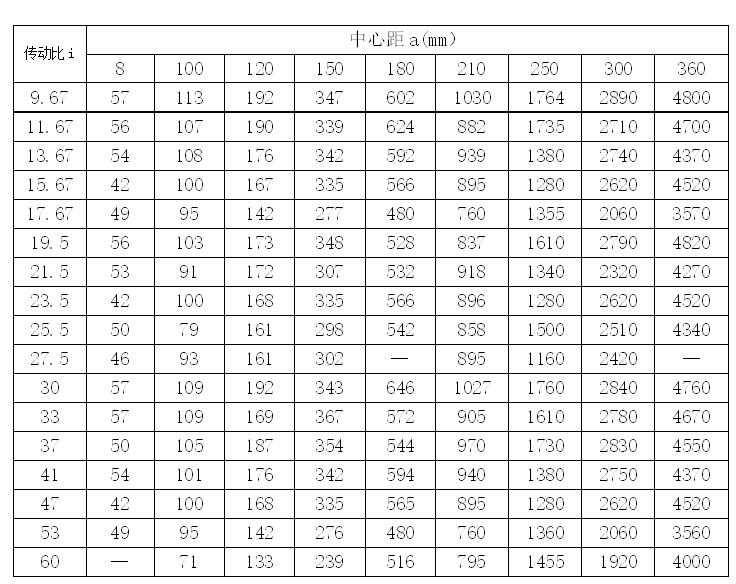 WD系列蜗轮蜗杆减速机性能参数