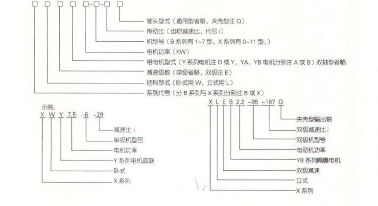 XWED摆线针轮减速机机型及表示方法