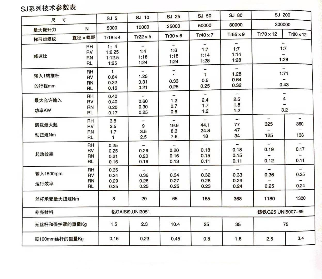 SJ系列螺旋升降级技术参数表